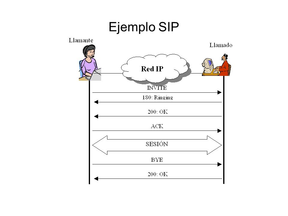 Ejemplo SIP