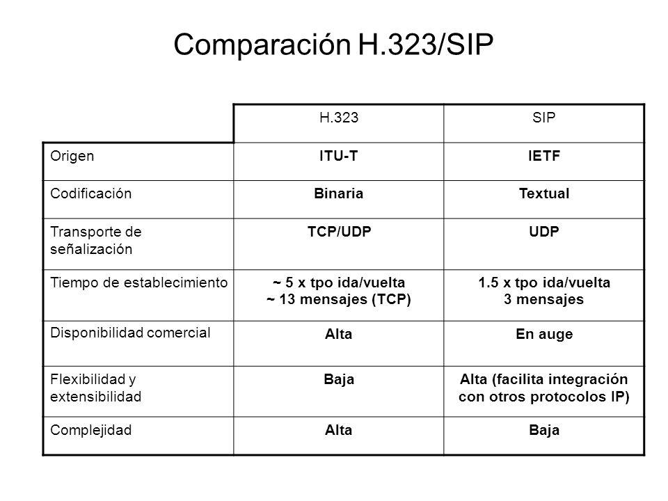 Alta (facilita integración con otros protocolos IP)