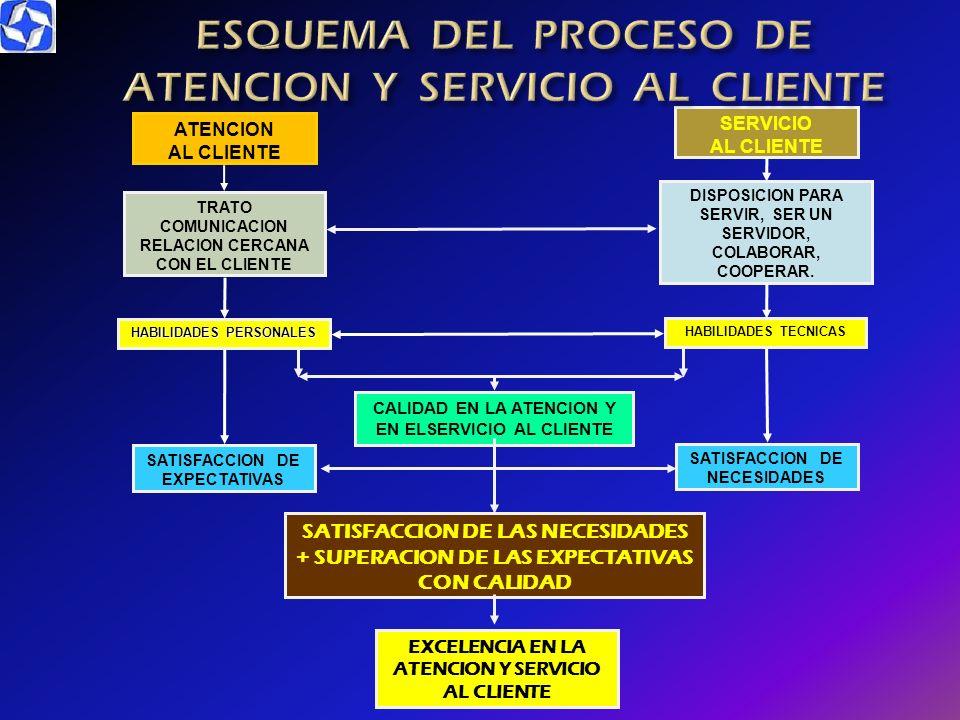 ESQUEMA DEL PROCESO DE ATENCION Y SERVICIO AL CLIENTE