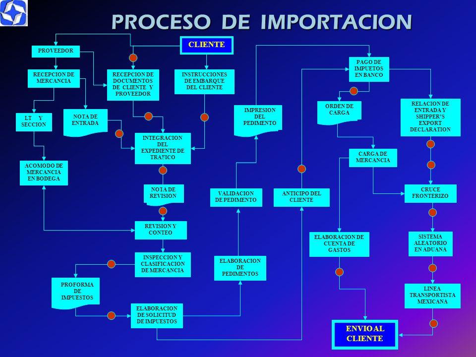 PROCESO DE IMPORTACION