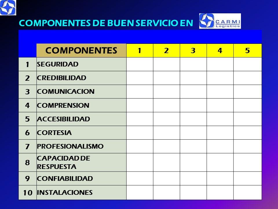 COMPONENTES DE BUEN SERVICIO EN COMPONENTES