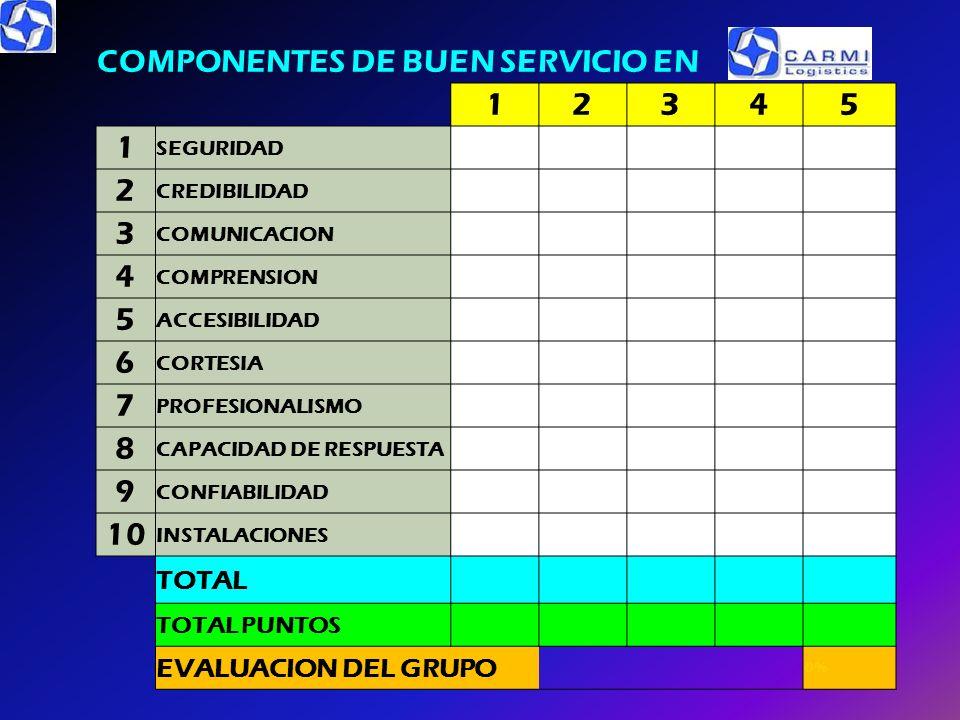 COMPONENTES DE BUEN SERVICIO EN 1 2 3 4 5