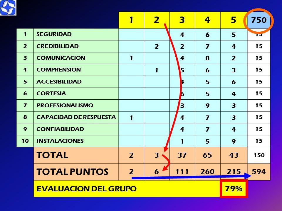 1 2 3 4 5 TOTAL TOTAL PUNTOS 750 79% EVALUACION DEL GRUPO 37 65 43 111