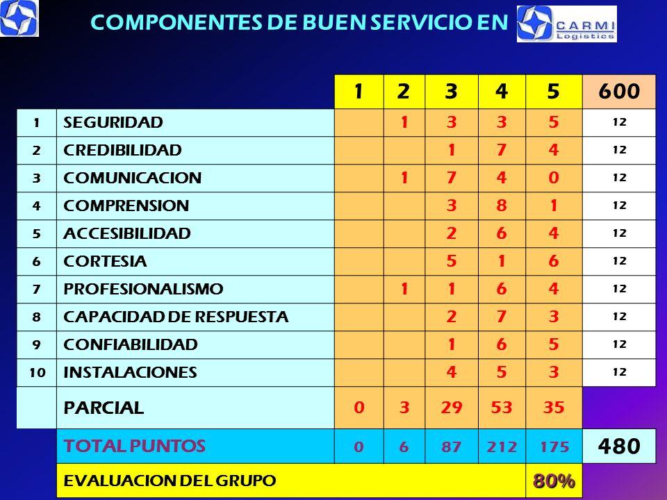 COMPONENTES DE BUEN SERVICIO EN