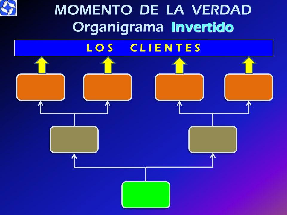 MOMENTO DE LA VERDAD Organigrama Invertido