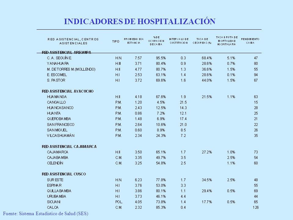 INDICADORES DE HOSPITALIZACIÓN