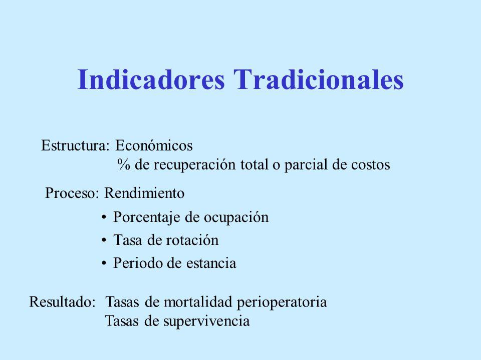 Indicadores Tradicionales