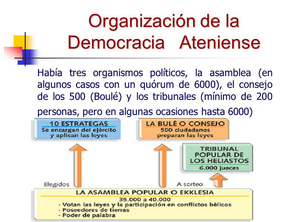 Organización de la Democracia Ateniense
