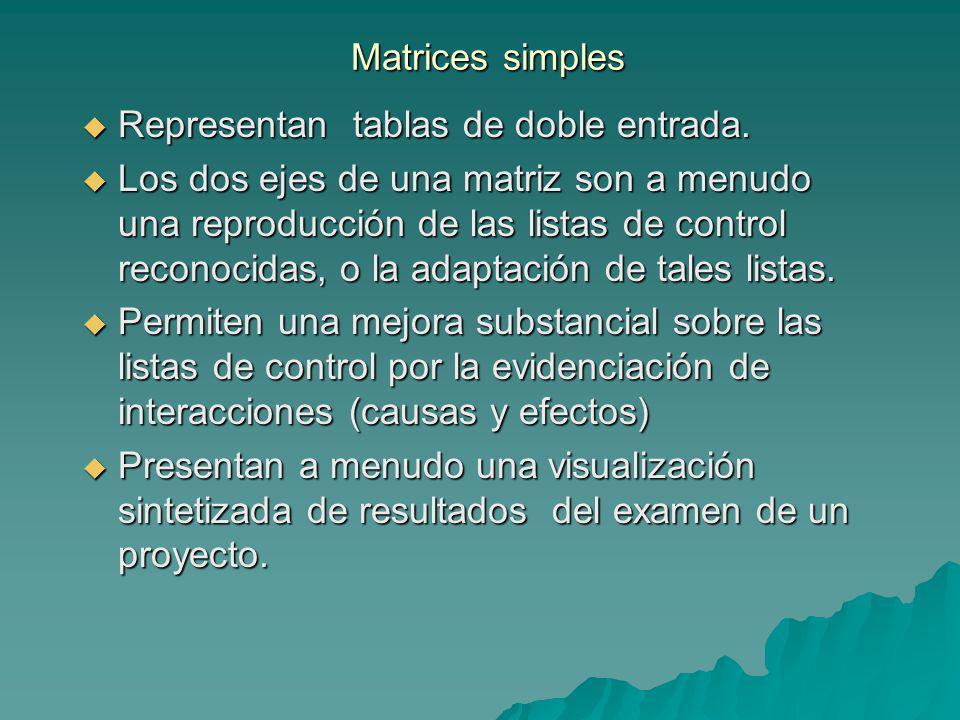 Matrices simples Representan tablas de doble entrada.