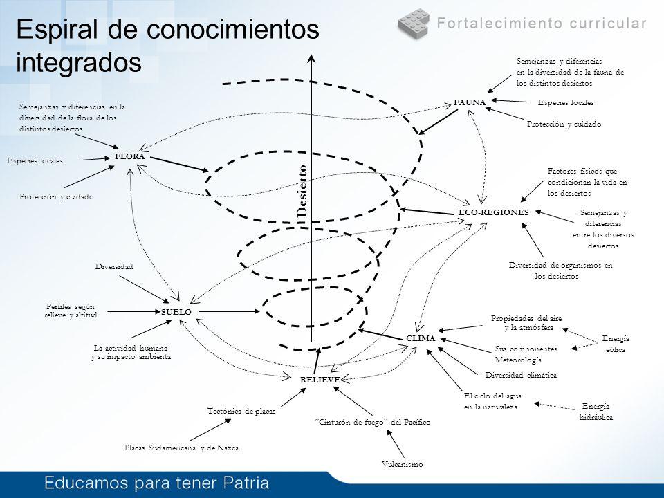 Espiral de conocimientos integrados