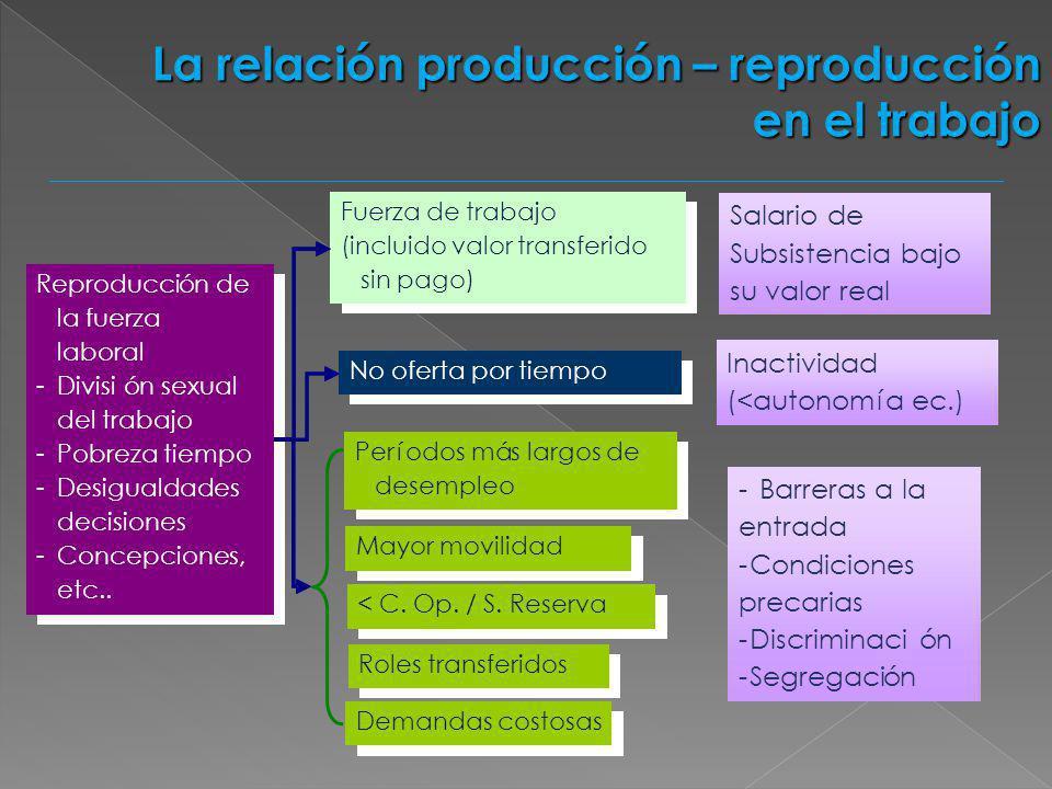 La relación producción – reproducción en el trabajo