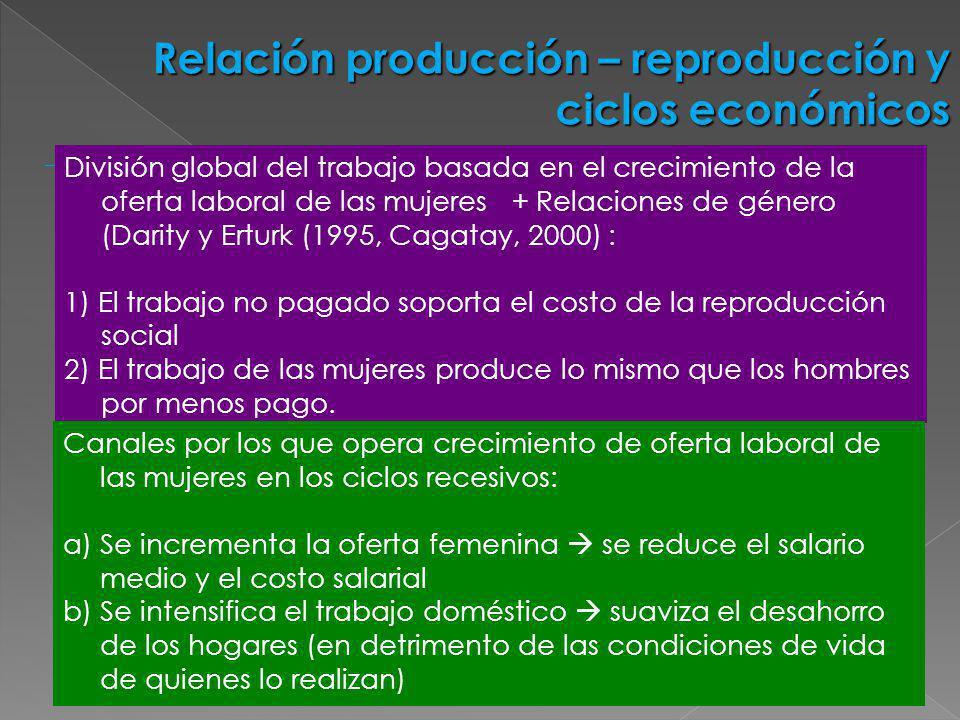 Relación producción – reproducción y ciclos económicos