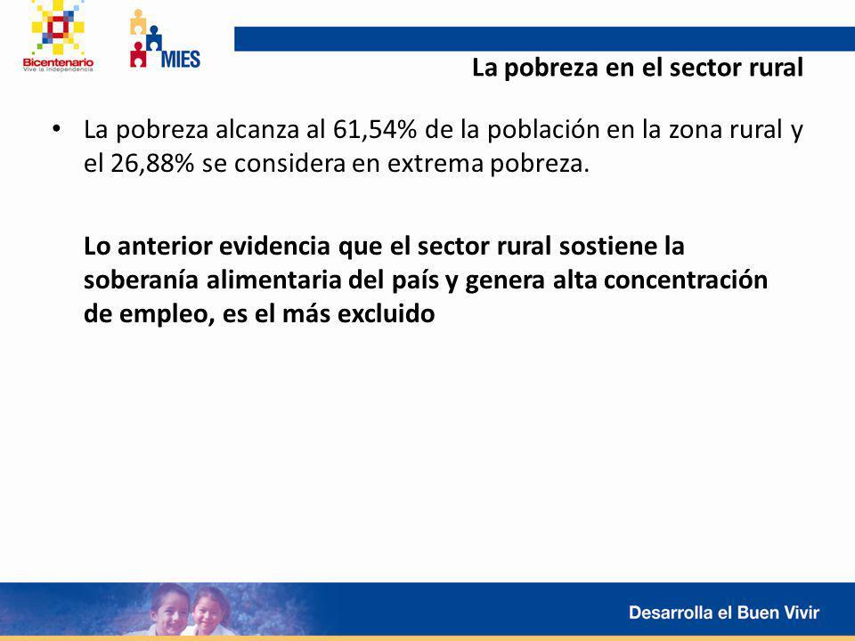 La pobreza en el sector rural