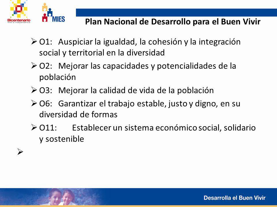 Plan Nacional de Desarrollo para el Buen Vivir