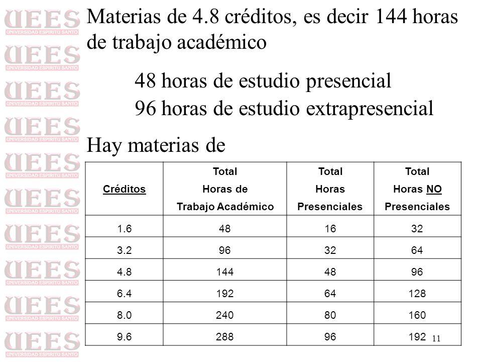 Materias de 4.8 créditos, es decir 144 horas de trabajo académico