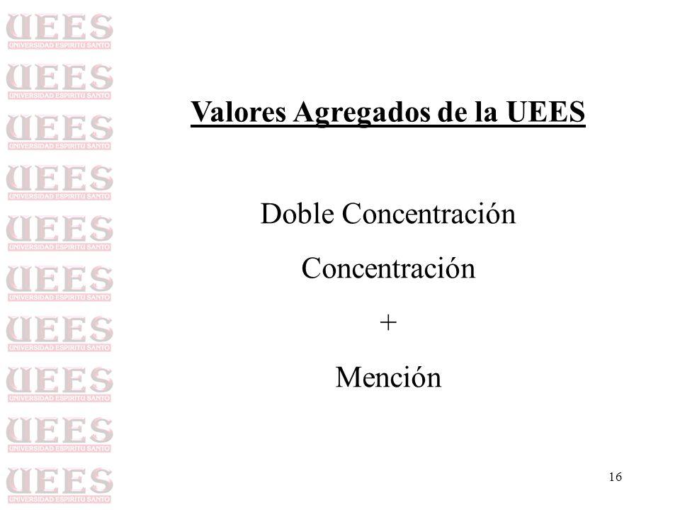 Valores Agregados de la UEES