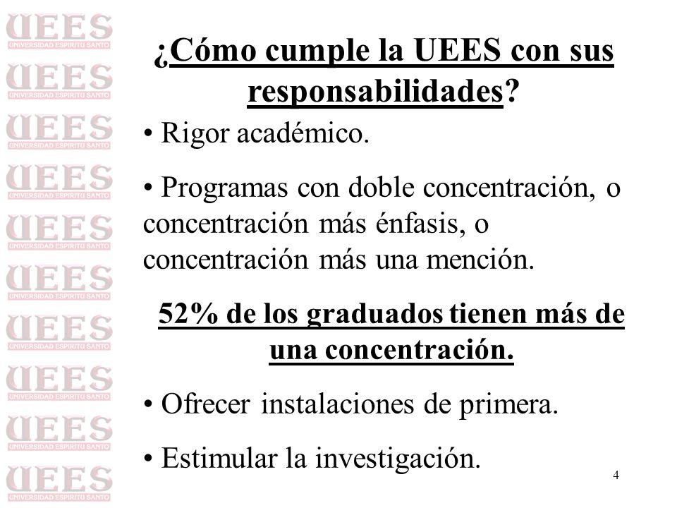 ¿Cómo cumple la UEES con sus responsabilidades