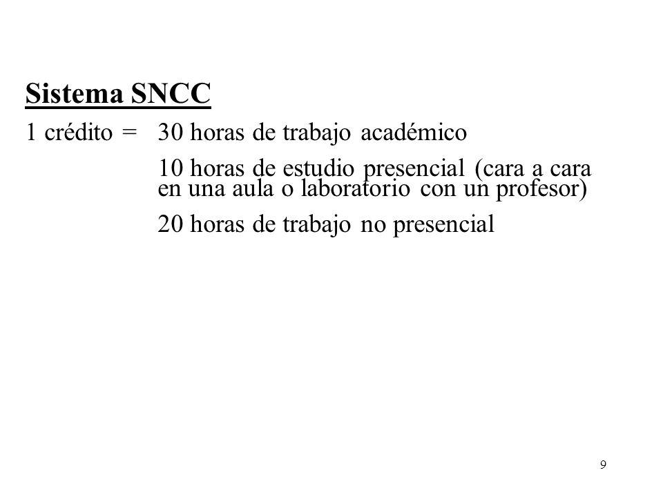 Sistema SNCC 1 crédito = 30 horas de trabajo académico