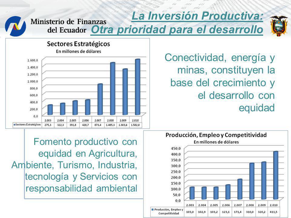 La Inversión Productiva: Otra prioridad para el desarrollo