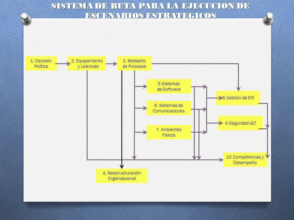 SISTEMA DE RUTA PARA LA EJECUCION DE ESCENARIOS ESTRATEGICOS
