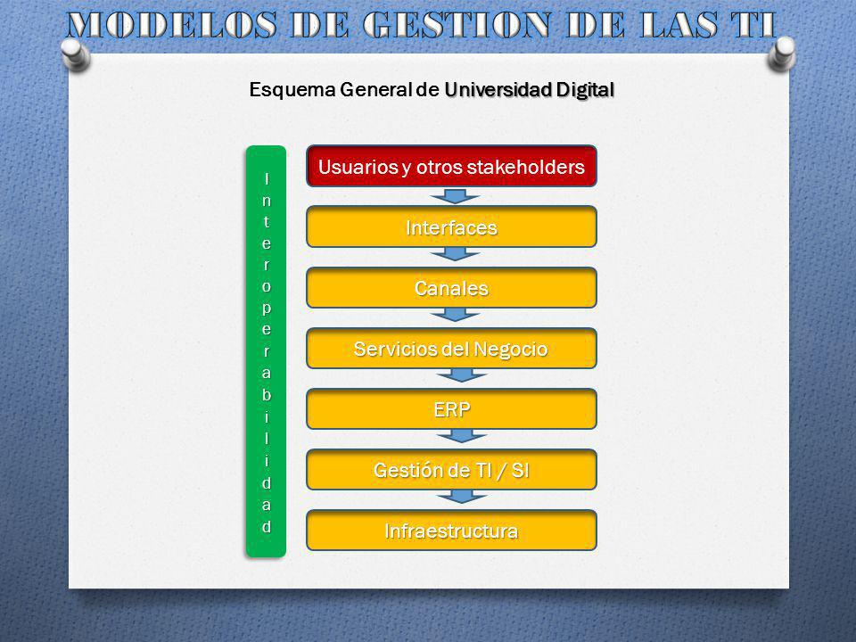 MODELOS DE GESTION DE LAS TI Esquema General de Universidad Digital