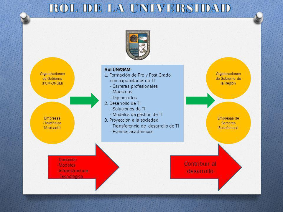 ROL DE LA UNIVERSIDAD Contribuir al desarrollo Rol UNASAM: