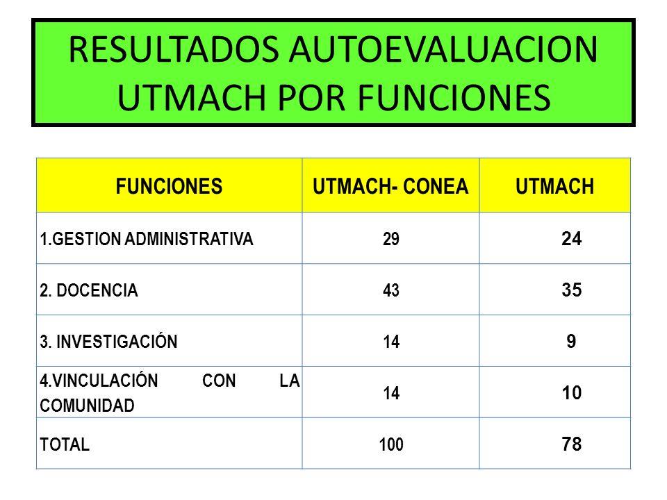 RESULTADOS AUTOEVALUACION UTMACH POR FUNCIONES