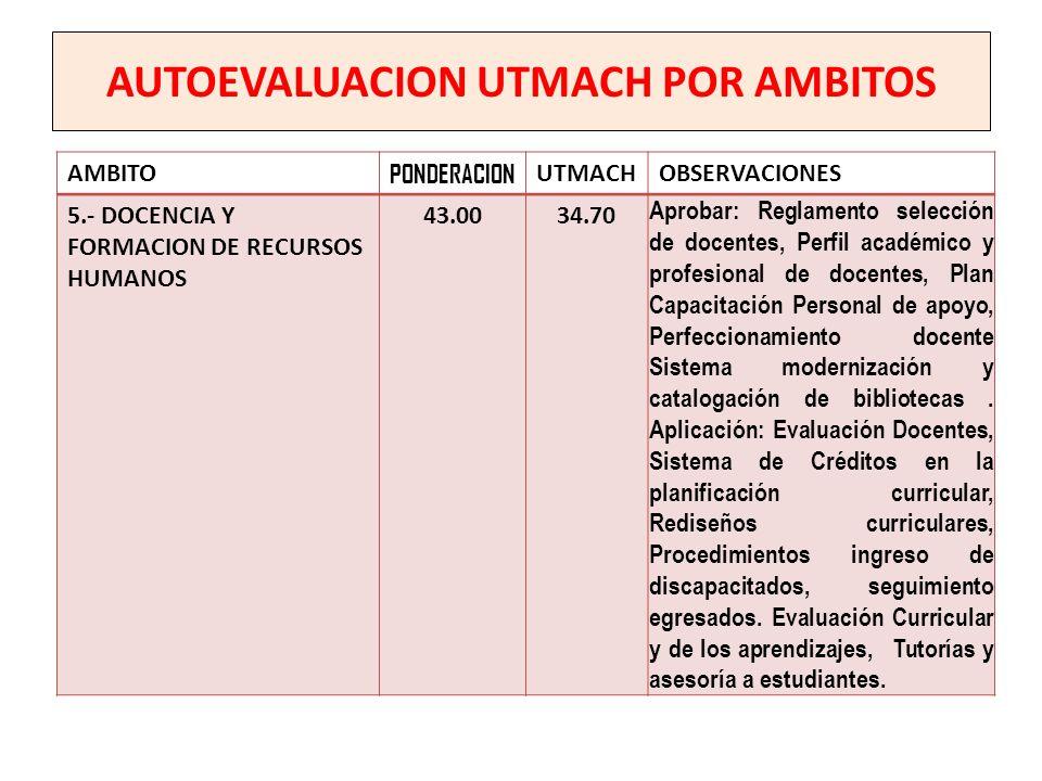 AUTOEVALUACION UTMACH POR AMBITOS