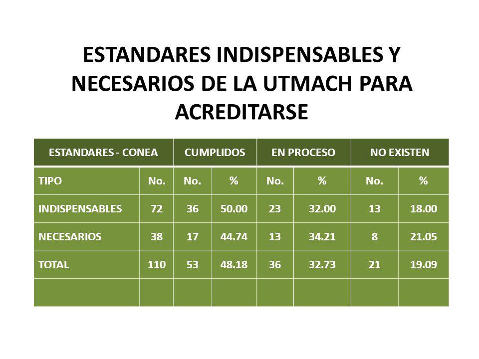 ESTANDARES INDISPENSABLES Y NECESARIOS DE LA UTMACH PARA ACREDITARSE