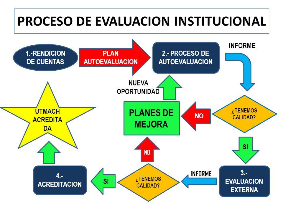 PROCESO DE EVALUACION INSTITUCIONAL