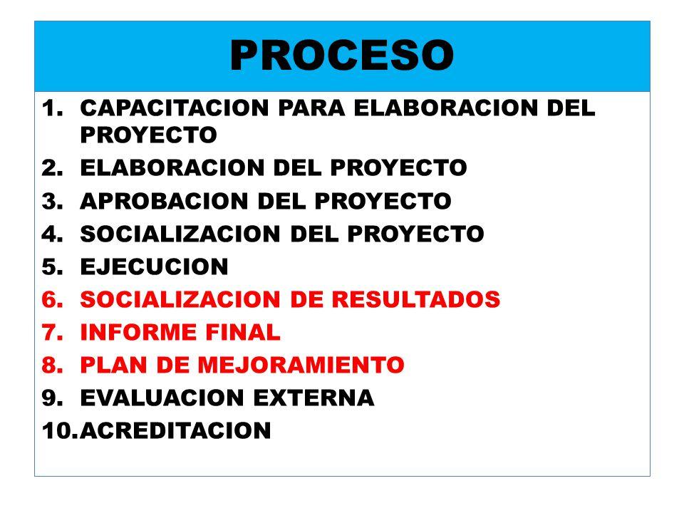 PROCESO CAPACITACION PARA ELABORACION DEL PROYECTO
