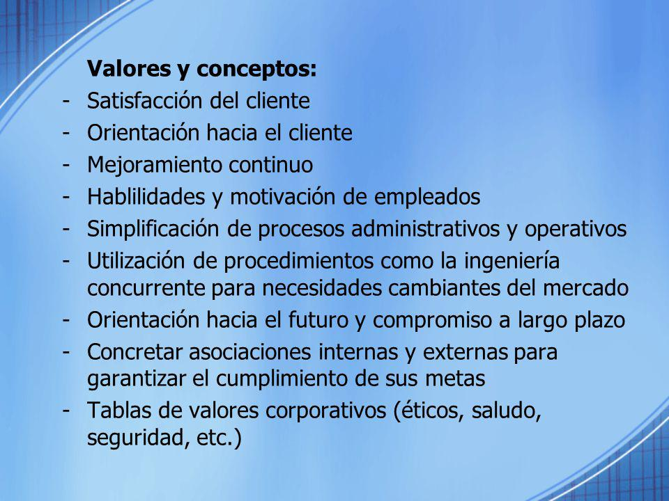 Valores y conceptos: Satisfacción del cliente. Orientación hacia el cliente. Mejoramiento continuo.