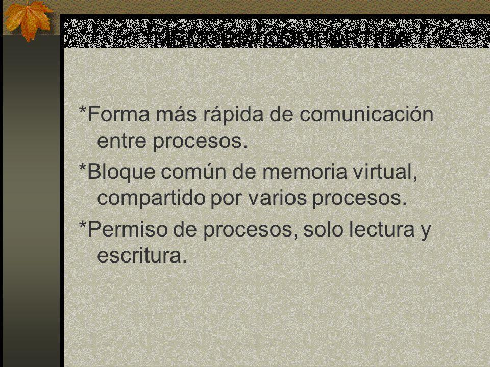 MEMORIA COMPARTIDA *Forma más rápida de comunicación entre procesos. *Bloque común de memoria virtual, compartido por varios procesos.