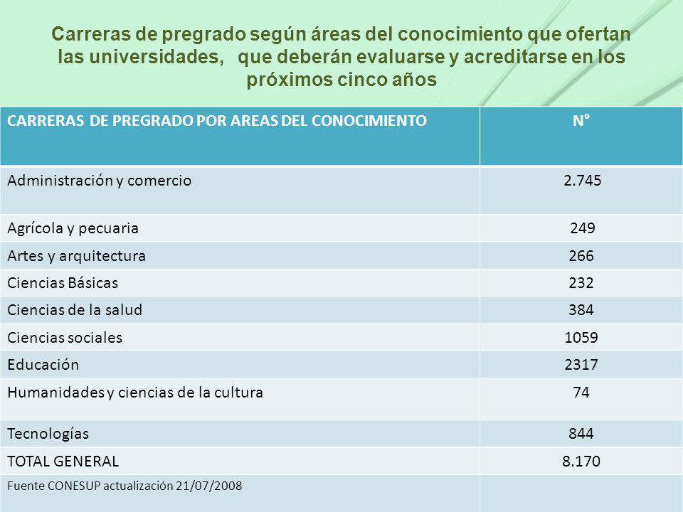 Carreras de pregrado según áreas del conocimiento que ofertan las universidades, que deberán evaluarse y acreditarse en los próximos cinco años