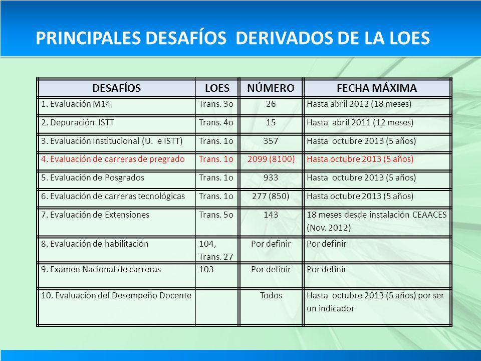 PRINCIPALES DESAFÍOS DERIVADOS DE LA LOES