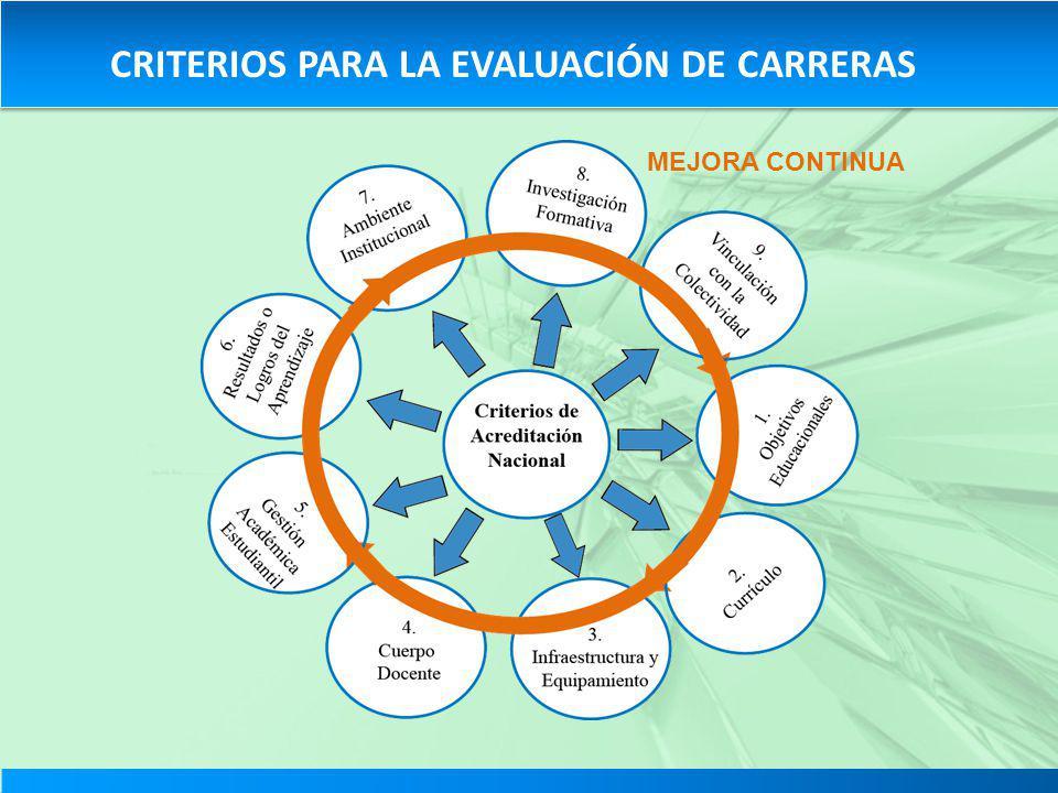 CRITERIOS PARA LA EVALUACIÓN DE CARRERAS