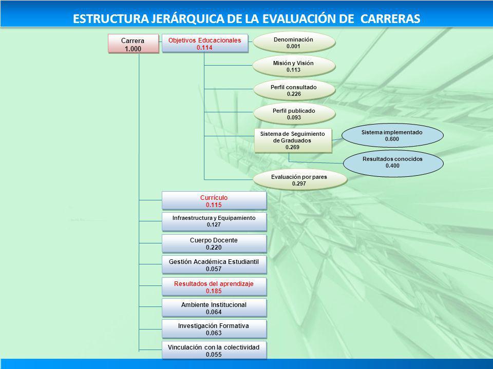 ESTRUCTURA JERÁRQUICA DE LA EVALUACIÓN DE CARRERAS
