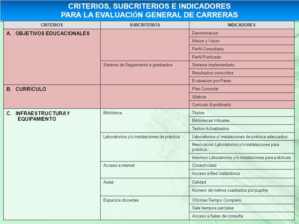 CRITERIOS, SUBCRITERIOS E INDICADORES PARA LA EVALUACIÓN GENERAL DE CARRERAS