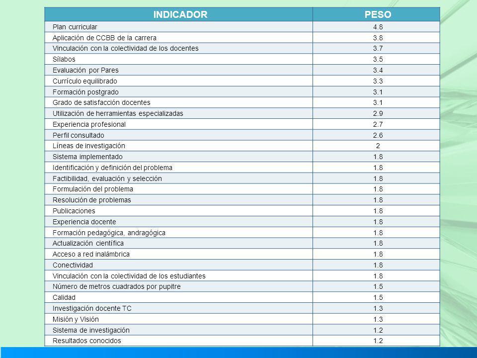 INDICADOR PESO Plan curricular 4.8 Aplicación de CCBB de la carrera