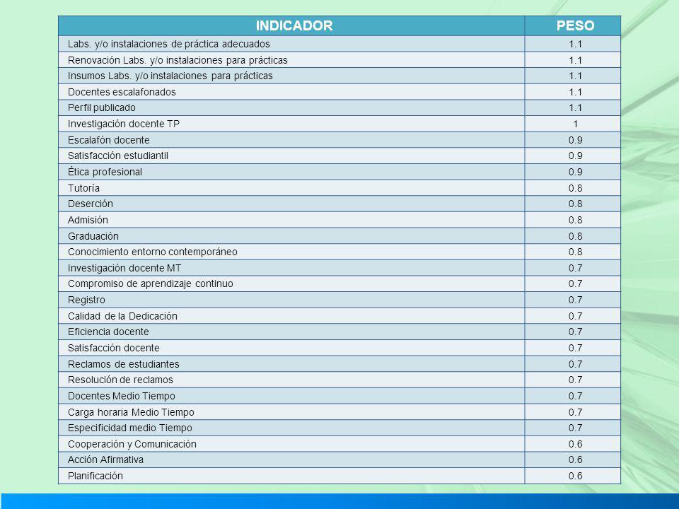 INDICADOR PESO Labs. y/o instalaciones de práctica adecuados 1.1