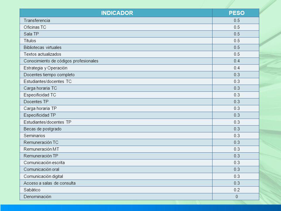 INDICADOR PESO Transferencia 0.5 Oficinas TC Sala TP Títulos