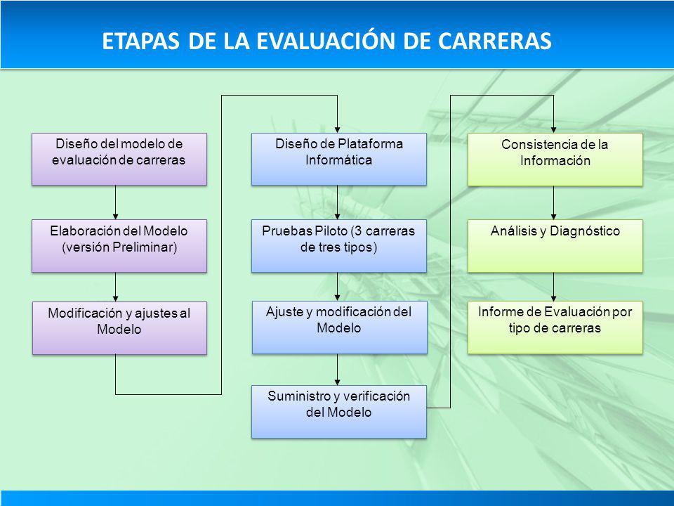 ETAPAS DE LA EVALUACIÓN DE CARRERAS