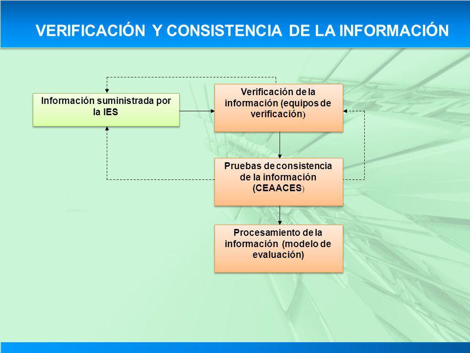 VERIFICACIÓN Y CONSISTENCIA DE LA INFORMACIÓN