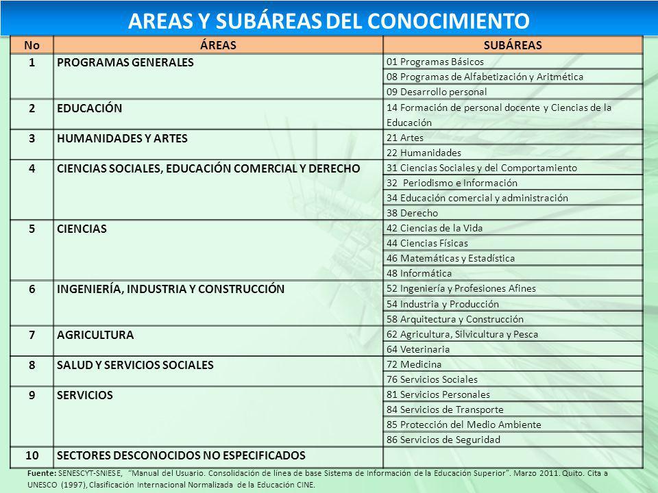 AREAS Y SUBÁREAS DEL CONOCIMIENTO