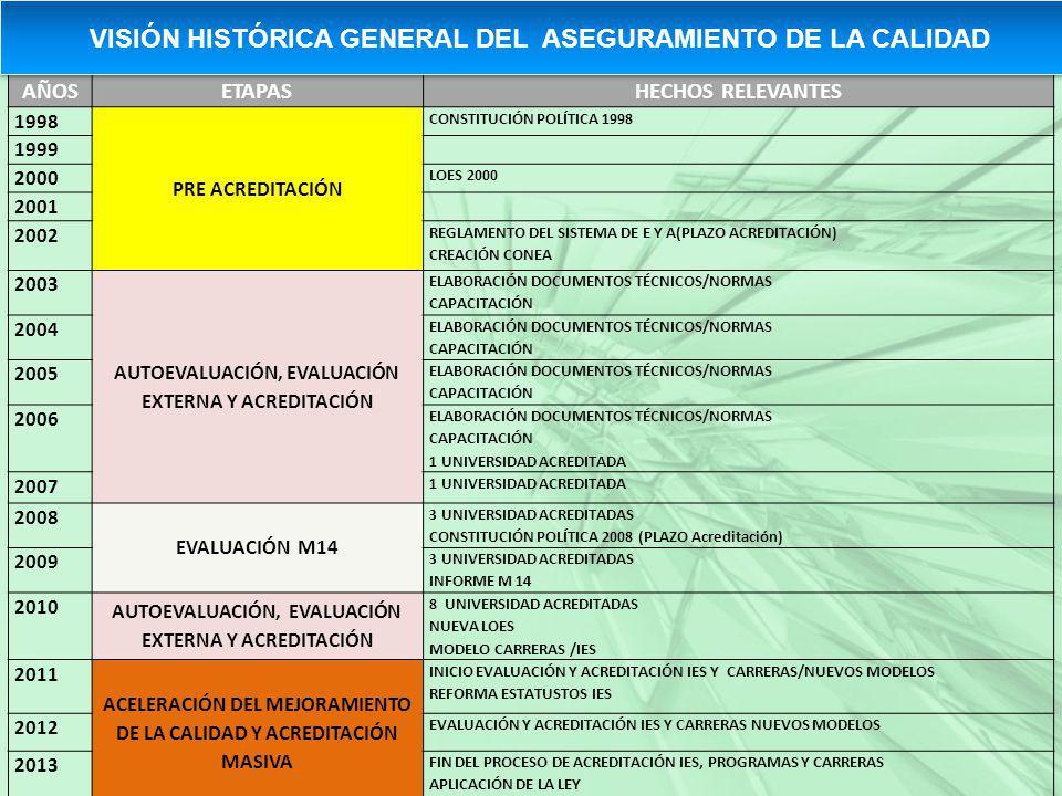 VISIÓN HISTÓRICA GENERAL DEL ASEGURAMIENTO DE LA CALIDAD
