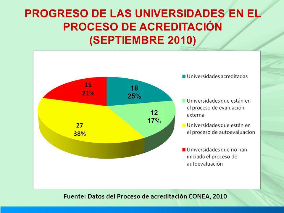 PROGRESO DE LAS UNIVERSIDADES EN EL PROCESO DE ACREDITACIÓN (SEPTIEMBRE 2010)