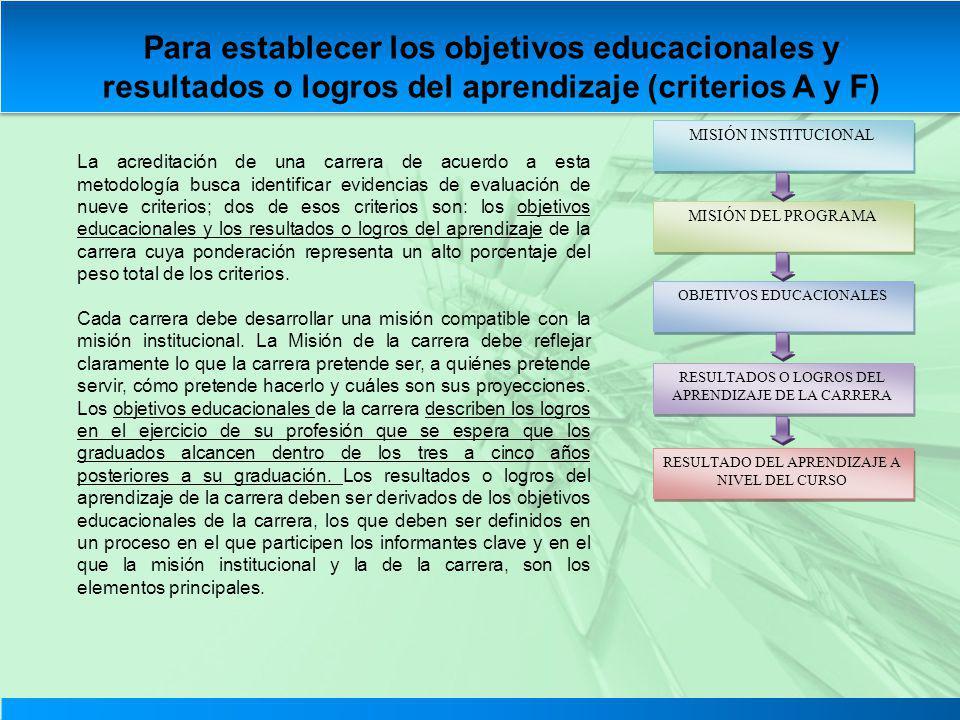Para establecer los objetivos educacionales y resultados o logros del aprendizaje (criterios A y F)