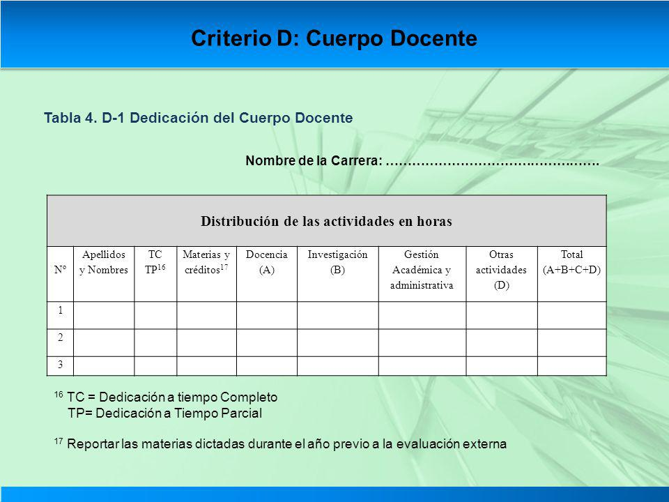 Criterio D: Cuerpo Docente Distribución de las actividades en horas