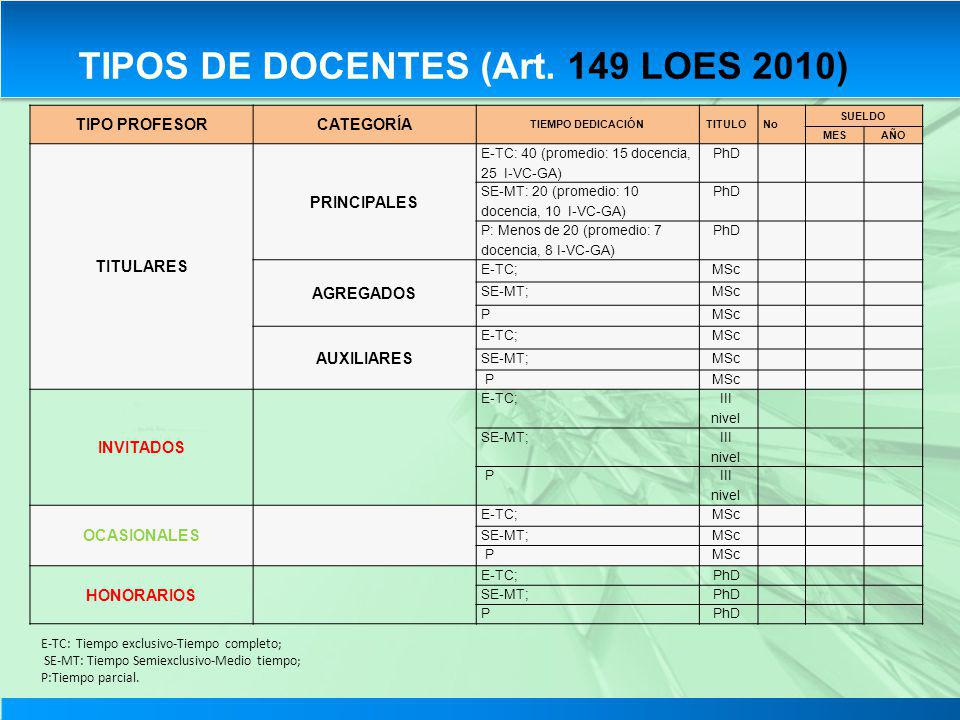 TIPOS DE DOCENTES (Art. 149 LOES 2010)