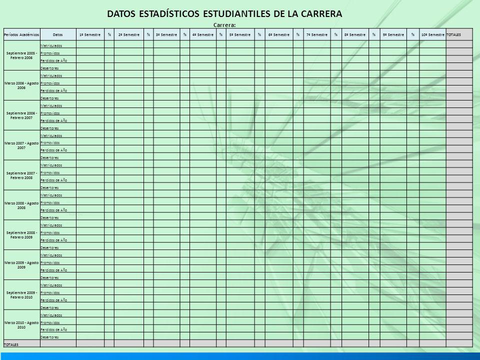 DATOS ESTADÍSTICOS ESTUDIANTILES DE LA CARRERA